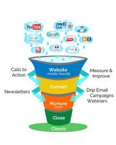 Multivendor marketing websites